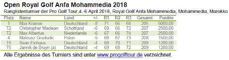 Marokko-Serie 2018, Pro Golf Tour sicherte, Max Kramer, Open Royal Golf Anfa Mohammedia