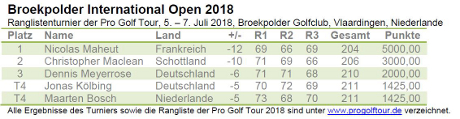 Pro Golf Tour - Broekpolder International Open 2018