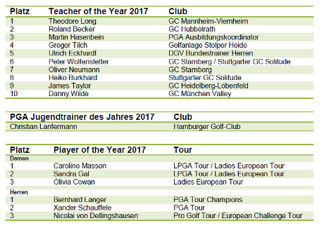 PGA of Germany -Teacher of the Year